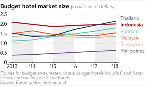 Quy mô thị trường khách sạn bình dân
