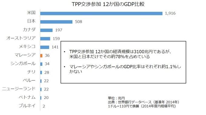 TPP_GDP