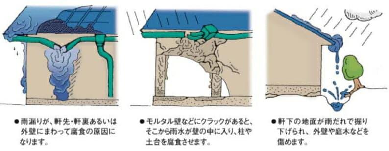 雨樋の不具合は家をいためてしまいます