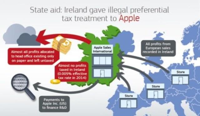 Ilegal Irlanda Apple
