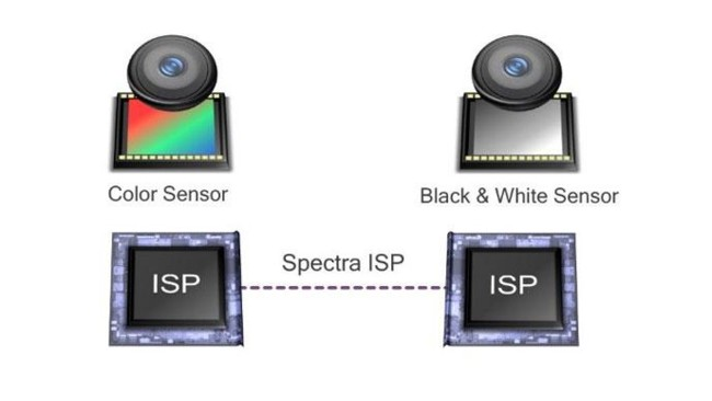 Clear Sight Qualcomm cámara doble