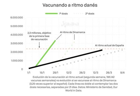 Ritmo De Vacunacion V3 002
