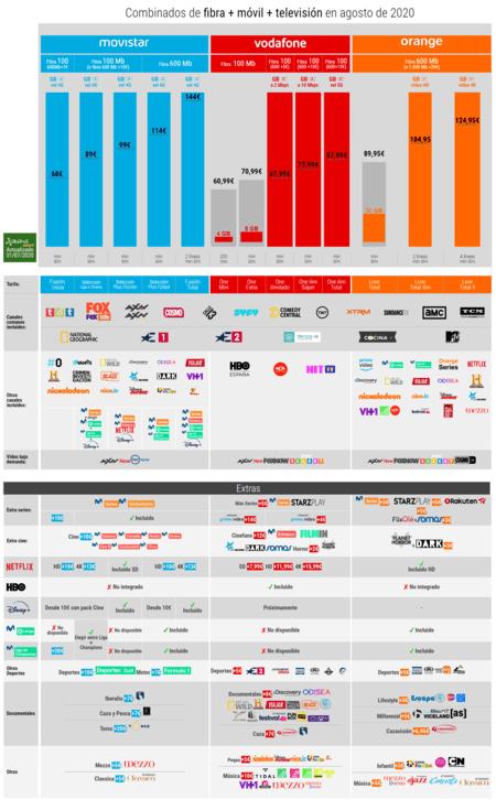 Combinados De Fibra Movil Television En Agosto(mes) De 2020