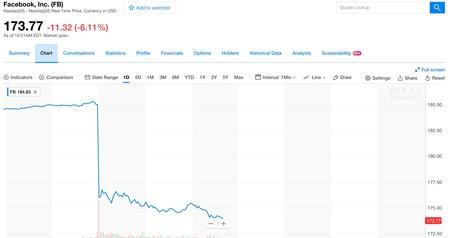 Window Y Fb 173 77 11 32 6 11 Facebook Inc Yahoo Finance