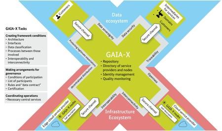 Gaia X Esquema