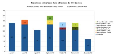 Emisiones Italia 2018