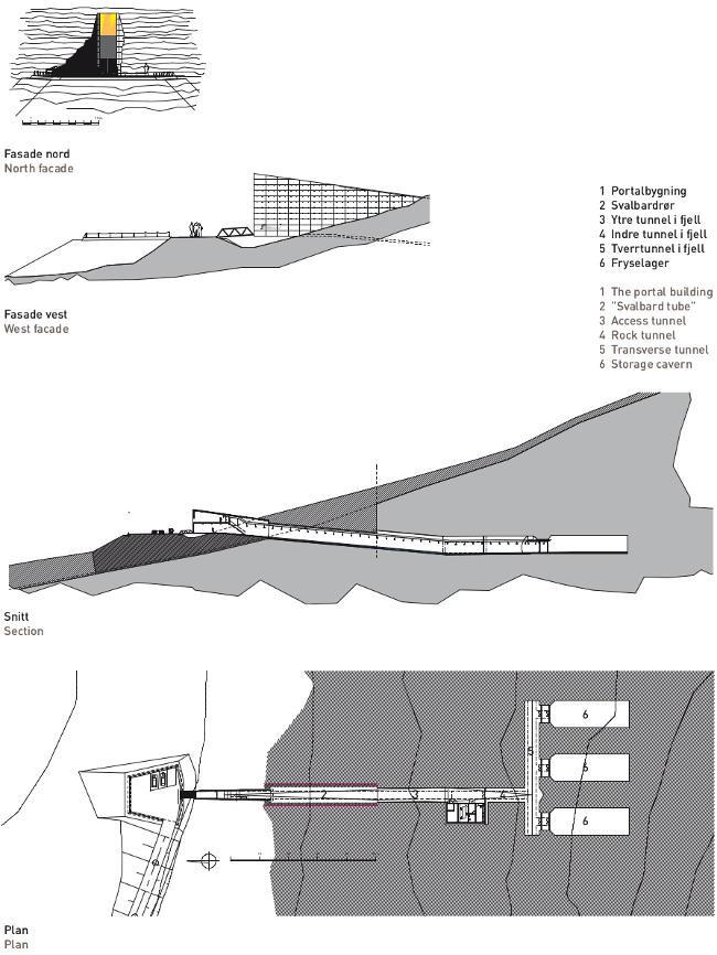 Svalbard Planos