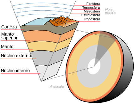 Formacion Tierra