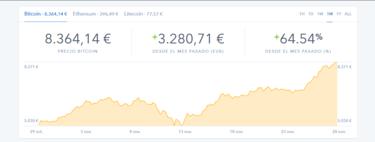 Cómo comprar Bitcoins de forma segura y sin riesgo