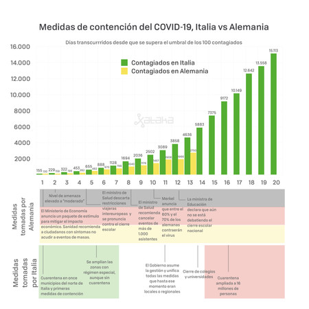 Spain is on the way to a worse scenario than Italy in coronavirus infections