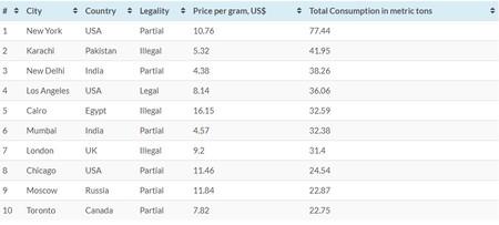 Ranking Consumo