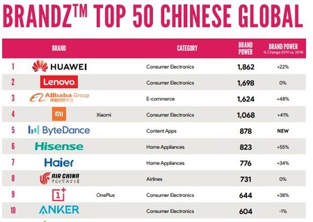 Top Marcas China