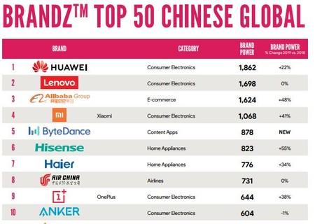 Top Marcas China