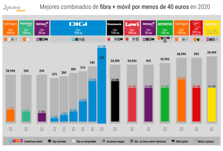 Mejores Combinados De Fibra Movil Por Menos De 40 Euros En 2020