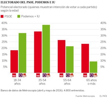 Metroscopia Podemos Iu Psoe