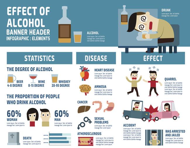 Infografia Efectos Alcohol