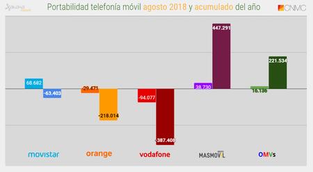 Portabilidad Telefonia Movil Agosto(mes) 2018 Y Acumulado Del Ano