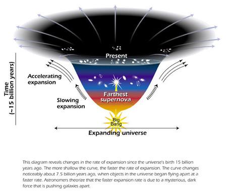 Expansion Univers