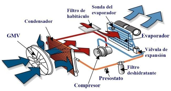 esquema-aire-acondicionado-coche.jpg