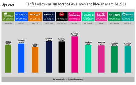 Tarifas Electricas Sin Horarios En El Mercado Libre En Enero De 2021
