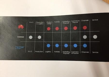Estrategia Honor Huawei