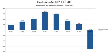 Beneficio Dia 2011 A 2018