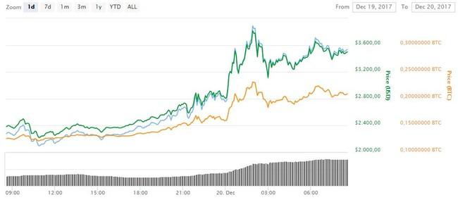Subida Bitcoin Cash Coinbase