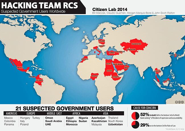 Hacking Team
