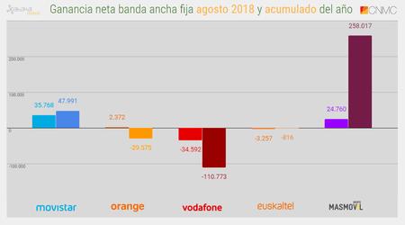 Ganancia Neta Banda Ancha Fija Agosto(mes) Y Acumulado De 2018