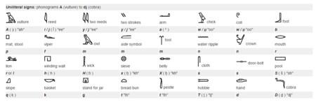 Alfabeto-Egipcio