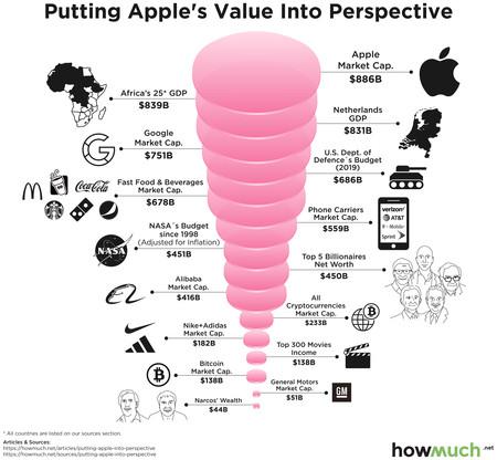 apple tamaño