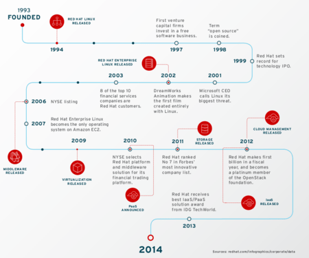 Red Hat History