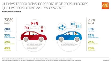 Inf Prestaciones De Los Vehiculos Espana Por Nivel De