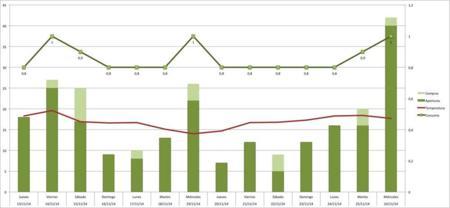 Nevera Grafico 1