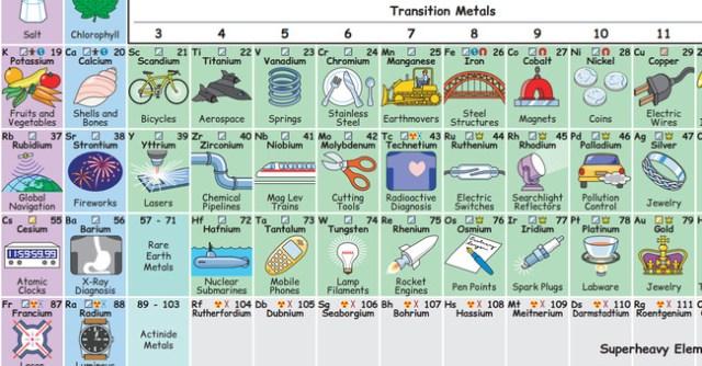 La ilustracin que muestra cmo los elementos de la tabla es probable que sta pregunta relacionada con ste u otro elemento diferente e igual de extico surgiera en la psique urtaz Images