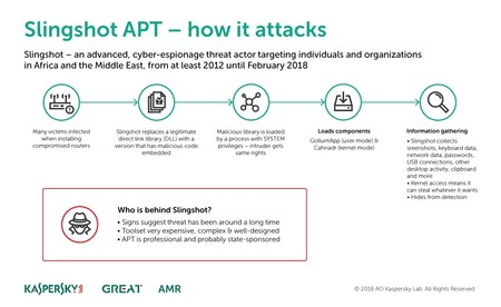 Sas Infographics Slingshot How It Attacks