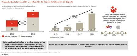 Diapositiva PwC Crecimiento Series Españolas