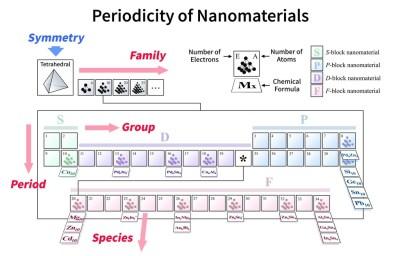 Ya teníamos la tabla periódica de los elementos: es el momento de tener la de las moléculas