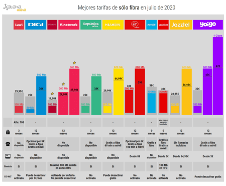 Mejores Tarifas De Solo Fibra En Julio(mes) De 2020