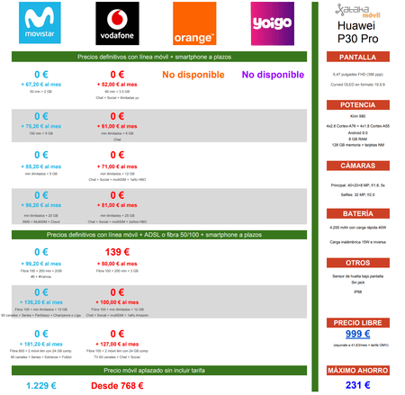Comparativa Precios Huawei® P30 Pro A Plazos Con Movistar® Vodafone® Orange® Yoigo