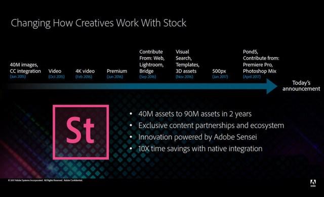 Novedades Adobe Stock