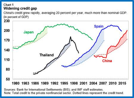 China Corpdebt Chart