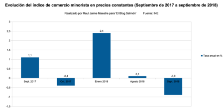 Indice Comercio Minorista Septiembre 2017 A 2018
