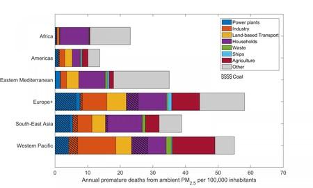 impacto en la salud cambio climático