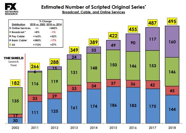 Permalink to Este gráfico demuestra lo mucho que servicios como Netflix o Amazon Video están revolucionado el mundo de las series de televisión