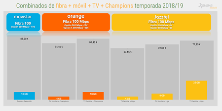 Fibra Movil Tv Con Champions