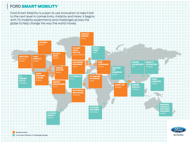 Smart Mobility Plan de Ford (Fuente: https://i1.wp.com/i.blogs.es/83d3a3/smart-mobiltity-plan/650_1200.png)