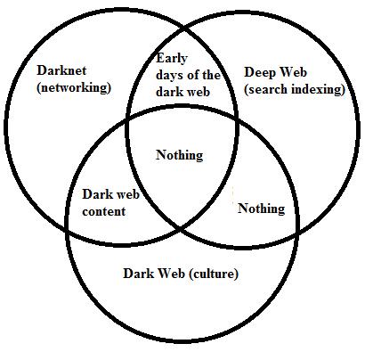 Deepweb Darknet 120815