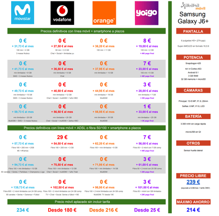 Comparativa Precios Samsung℗ Galaxy℗ J6 Con Movistar℗ Vodafone℗ Orange℗ Yoigo