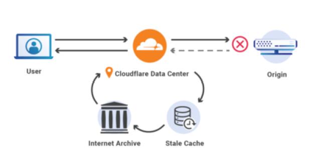 Cloudflare e Internet Archive unem forças para manter páginas no ar